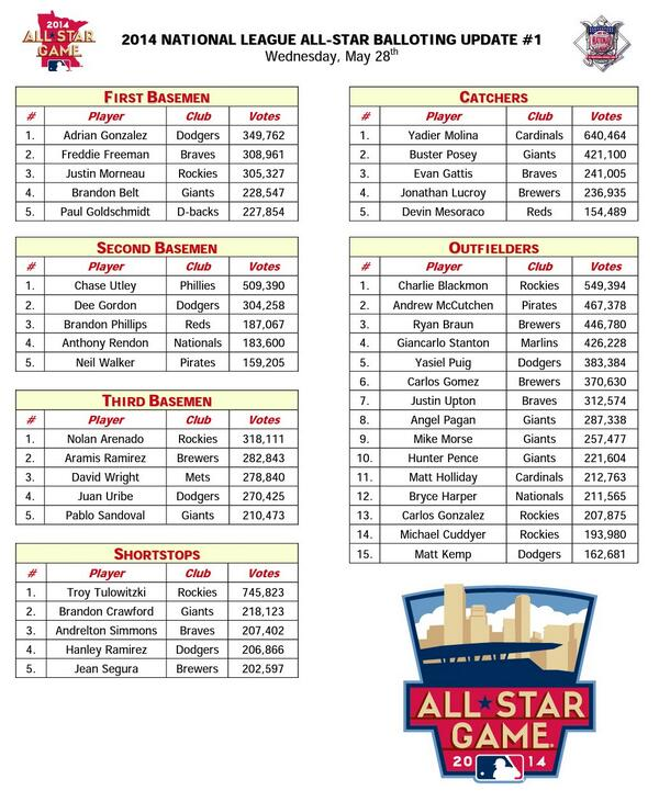 Official Release: First 2014 NL All-Star Balloting Update ...
