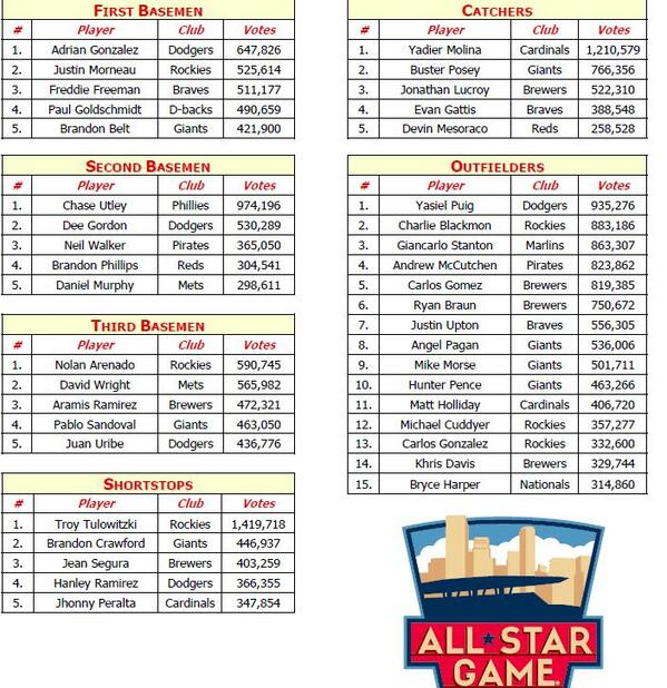 all star game ballot leaders